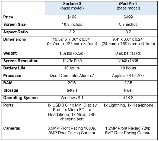 ipad air vs surface 3 specs