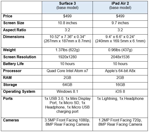 ipad air vs surface 3 specs