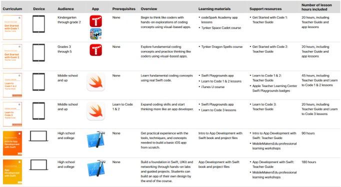 apple coding curriculum guide.jpg